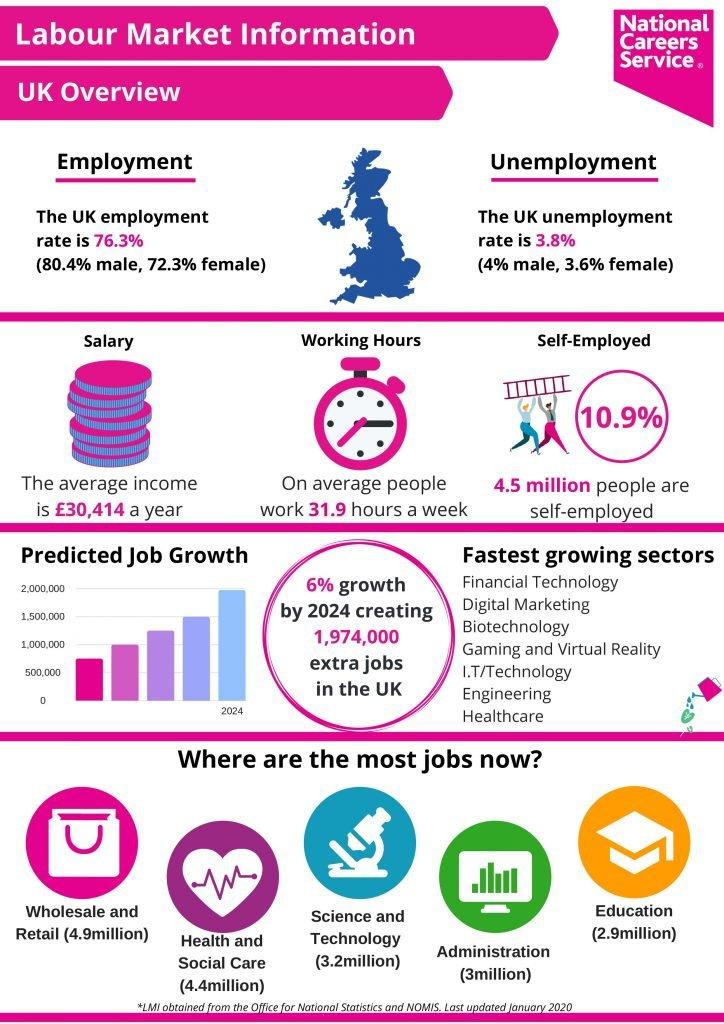 Labour Market UK Overview :