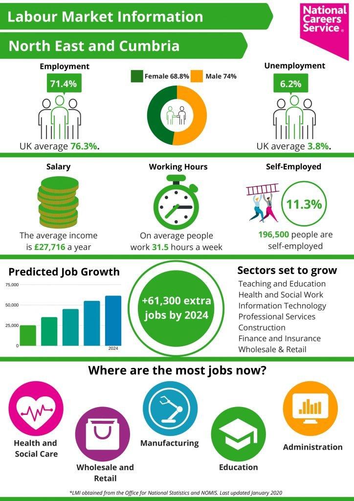 Labour Market North East & Cumbria :
